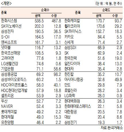 [표]유가증권 기관·외국인·개인 순매수·도 상위종목(11월 13일-최종치)