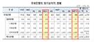 """국내銀 3분기 당기순익 7.4%↓...""""수은 15년 셰일 대출 손실 영향"""""""