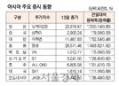 [표]아시아 주요 증시 동향(11월 13일)