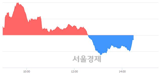 오후 3:30 현재 코스닥은 47:53으로 매수우위, 매수강세 업종은 운송업(1.55%↓)