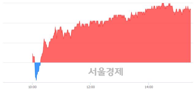 유한국전력, 3.30% 오르며 체결강도 강세 지속(284%)