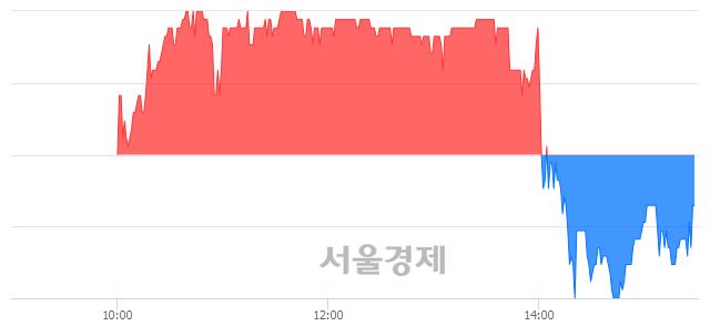 유동원수산, 매도잔량 353% 급증