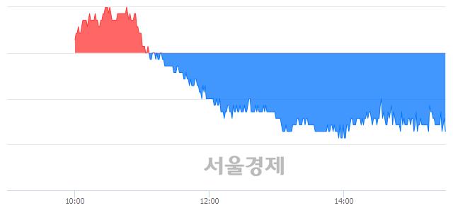 유두산, 장중 신저가 기록.. 72,600→71,700(▼900)