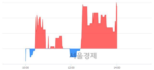 코한국컴퓨터, 장중 신고가 돌파.. 2,880→2,975(▲95)