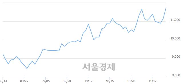 유화승인더, 장중 신고가 돌파.. 11,850→12,000(▲150)