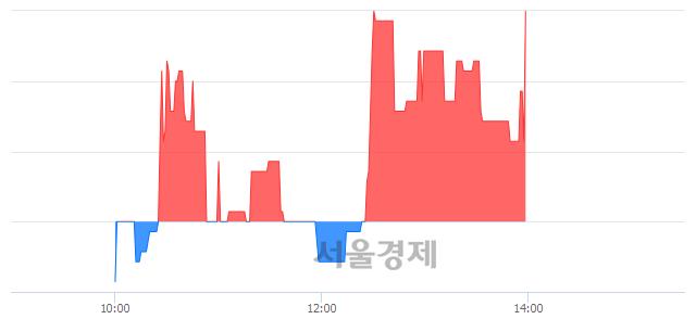 코한국컴퓨터, 3.67% 오르며 체결강도 강세 지속(391%)
