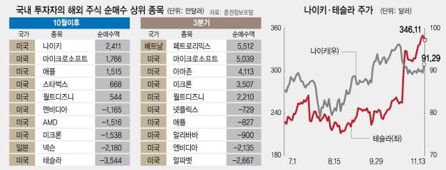 테슬라·마이크론 팔고 나이키·애플 담은 한국인