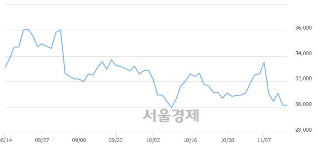 유HDC현대산업개발, 장중 신저가 기록.. 29,800→29,300(▼500)