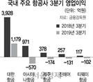 성수기에도 잇단 적자...항공사 '보이콧 재팬' 직격탄