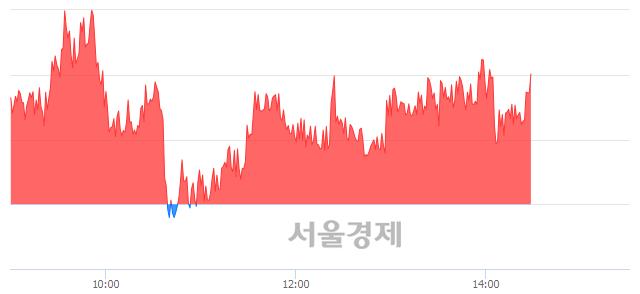 오후 3:30 현재 코스피는 50:50으로 보합세, 매도강세 업종은 전기가스업(2.73%↑)