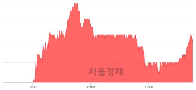 코에스엠, 3.11% 오르며 체결강도 강세 지속(185%)