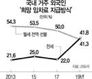 """I LOVE 전세""…외국인 전세선호 늘었다"