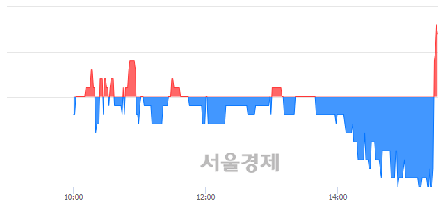 유한국화장품, 4.48% 오르며 체결강도 강세로 반전(160%)