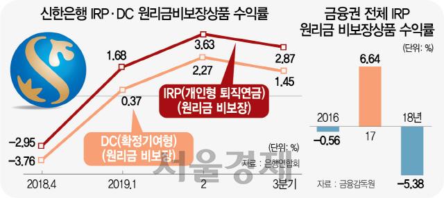 IRP 수익률 3분기째 1위...신한銀 '이유있는 반전'