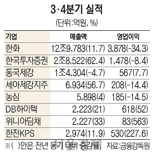 DB하이텍 매출 2,223억·영업익 618억 '사상최대'