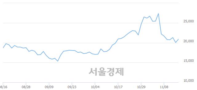 코엘엠에스, 전일 대비 7.29% 상승.. 일일회전율은 3.14% 기록