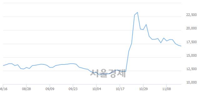 유삼성출판사, 5.85% 오르며 체결강도 강세로 반전(186%)