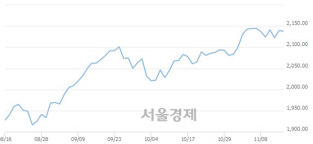 [개장 시황] 코스피 2137.96..  기관의 '팔자' 기조에 하락 출발 (▼1.27, -0.06%)