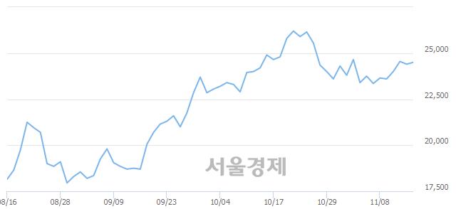 코엠씨넥스, 3.08% 오르며 체결강도 강세로 반전(316%)
