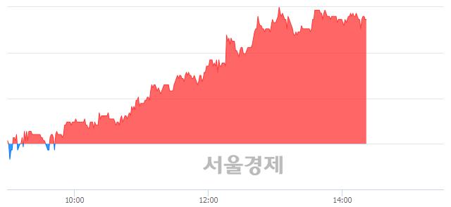 <코>탑엔지니어링, 4.61% 오르며 체결강도 강세 지속(197%)