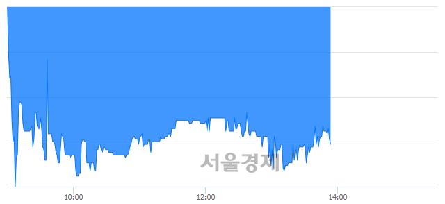 코이더블유케이, 매수잔량 307% 급증