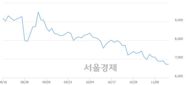 코에이스테크, 매도잔량 349% 급증