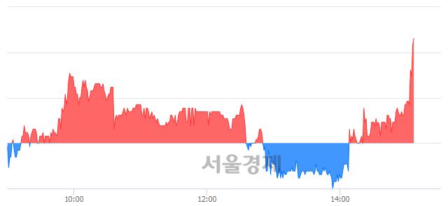 코현성바이탈, 전일 대비 7.14% 상승.. 일일회전율은 4.90% 기록