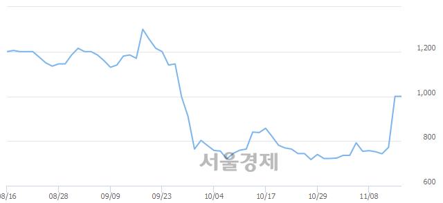 코한프, 매도잔량 369% 급증