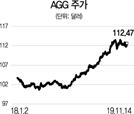 [글로벌 HOT 스톡] AGG, 美국채·AAA채권 담은 ETF...배당수익률 年 2%대