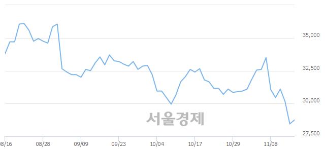 유HDC현대산업개발, 장중 신저가 기록.. 29,800→28,600(▼1,200)