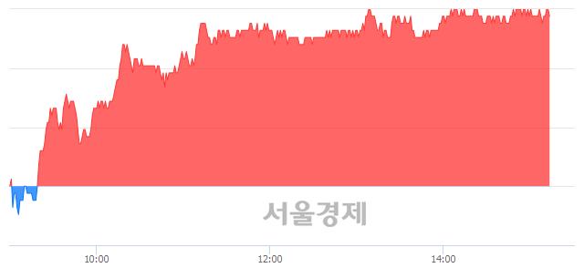<유>한전KPS, 3.56% 오르며 체결강도 강세 지속(198%)