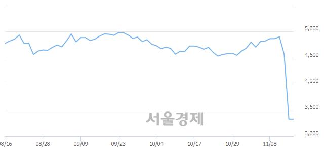 코성도이엔지, 장중 신저가 기록.. 4,150→3,275(▼875)