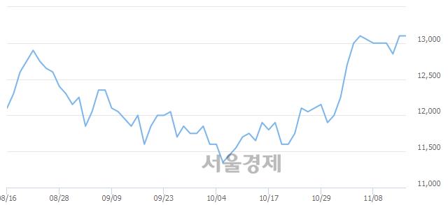 코동양이엔피, 장중 신고가 돌파.. 13,200→16,400(▲3,200)