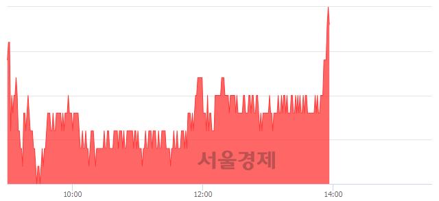 유한화시스템, 장중 신고가 돌파.. 12,100→12,200(▲100)