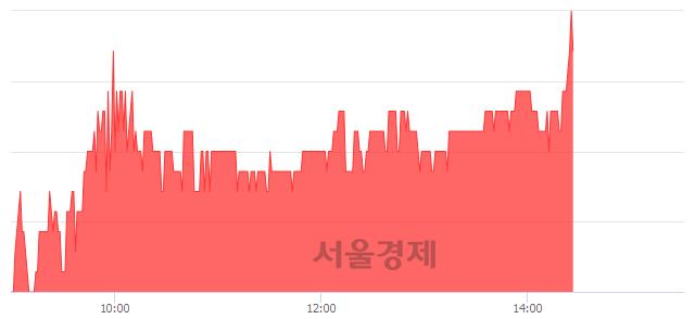 유진흥기업, 3.22% 오르며 체결강도 강세 지속(246%)