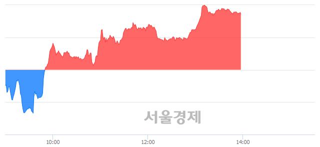 오후 2:00 현재 코스닥은 45:55으로 매수우위, 매도강세 업종은 정보기기업(0.87%↓)
