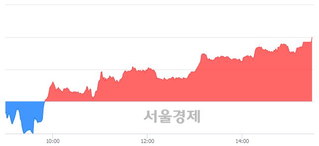 [마감 시황]  외국인과 기관의 동반 매수세.. 코스닥 668.51(▲5.20, +0.78%) 상승 마감
