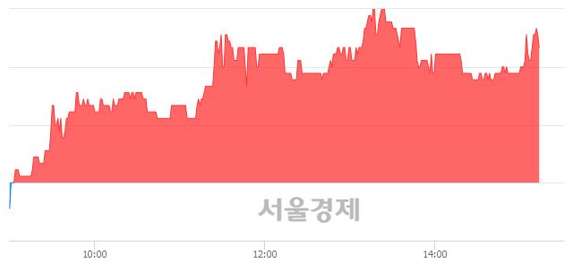 <유>인터지스, 4.93% 오르며 체결강도 강세 지속(149%)