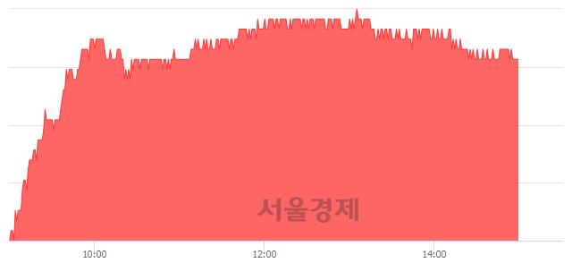 유삼성화재, 4.45% 오르며 체결강도 강세 지속(189%)