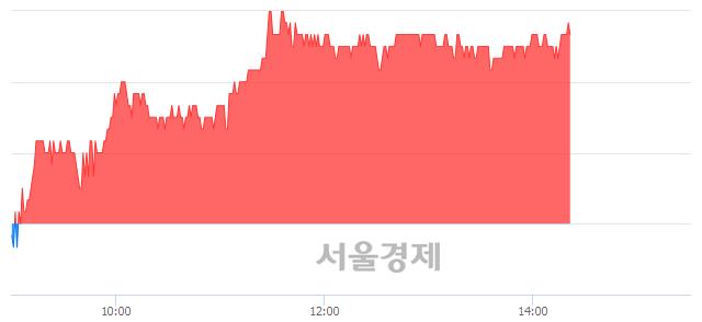코압타바이오, 4.32% 오르며 체결강도 강세 지속(142%)
