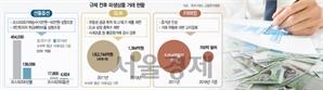 툭하면 '소탐대실' 규제...파생상품 세계 1위서 9위로 추락