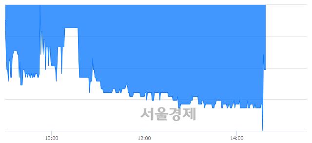 유NPC, 매수잔량 2364% 급증