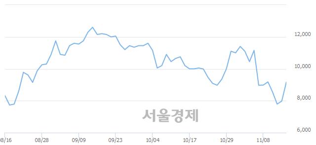 코넷게임즈, 매수잔량 951% 급증
