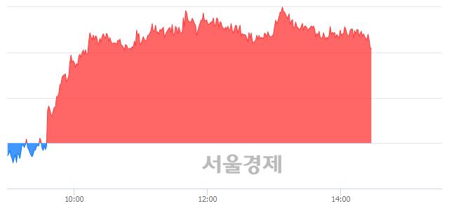 오후 2:30 현재 코스피는 50:50으로 보합세, 매도강세 업종은 전기가스업(0.04%↓)