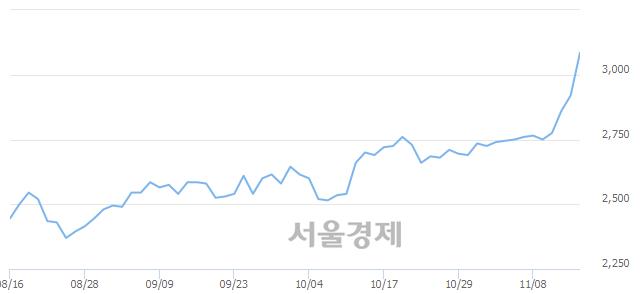 코한국컴퓨터, 매도잔량 347% 급증