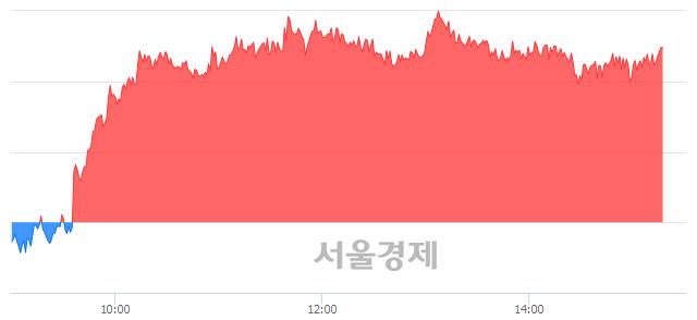 오후 3:20 현재 코스피는 50:50으로 보합세, 매도강세 업종은 전기가스업(0.15%↓)