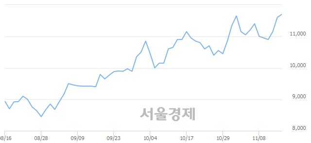 유화승인더, 장중 신고가 돌파.. 11,850→11,900(▲50)