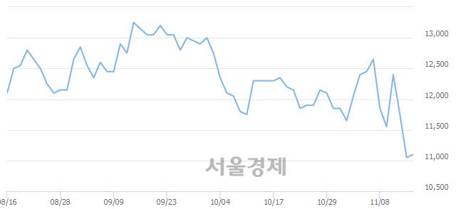 유HDC, 장중 신저가 기록.. 11,450→10,950(▼500)