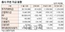 [표]증시 주변 자금 동향(11월 14일)