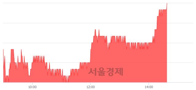 코JYP Ent., 3.17% 오르며 체결강도 강세 지속(196%)